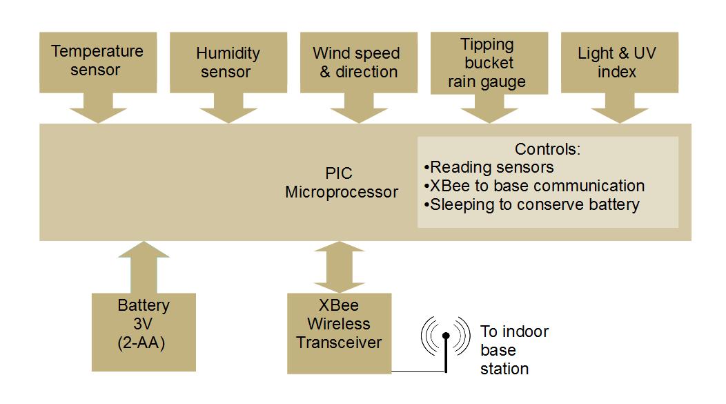 Owlcircuits personal weather station project overview figure 12 remote sensor unit block diagram ccuart Images