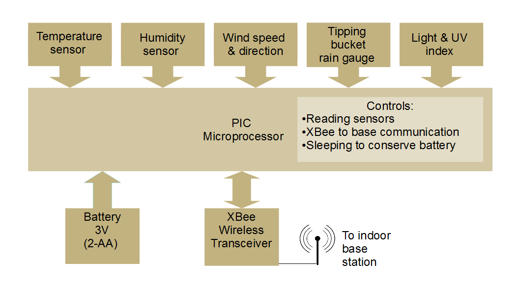 Owlcircuits personal weather station project overview figure 12 remote sensor unit block diagram ccuart Gallery
